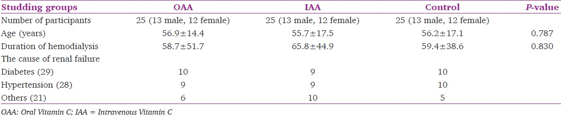 Table 1: Characteristics of patients included in a clinical trial study in the Gorgan Hospital 5<sup>th</sup> Azar (<i>N</i> = 75)