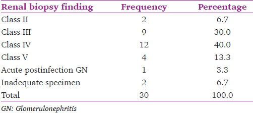 Table 6: Distribution of renal biopsy findings (<i>n</i> = 30)