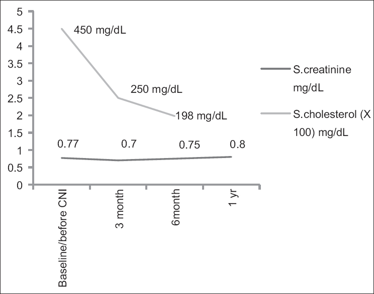 Response of calcineurin inhibitors therapy in frequently relapsing