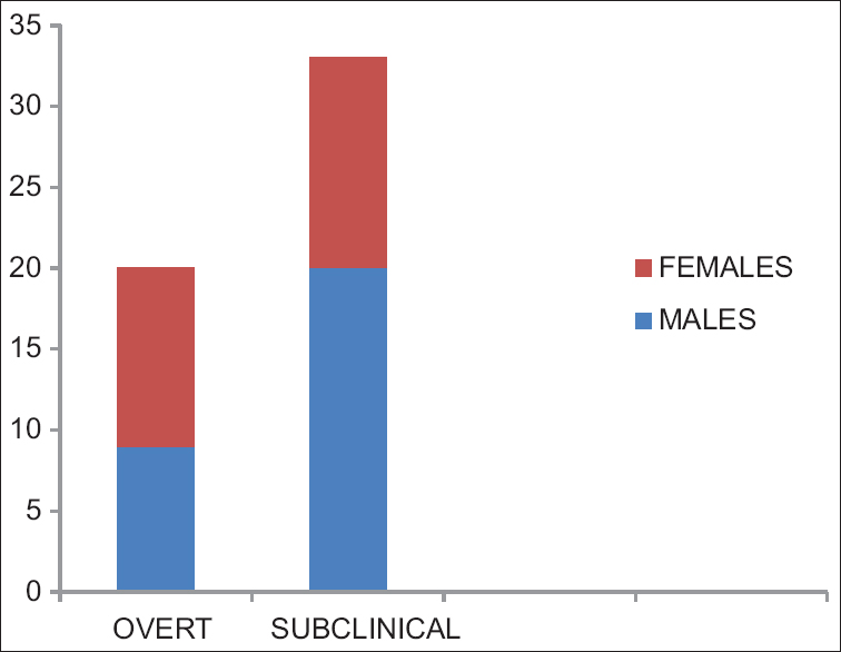 Figure 2: Among the males, 20 had subclinical hypothyroidism, 9 had overt hypothyroidism, while in females, the corresponding numbers were 13 and 11, respectively
