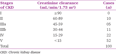 Table 1: Distribution of cases based on creatinine Clearance (Cockcroft and Gault equation)